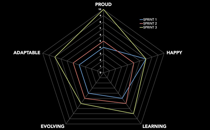 Team retrospectives pentagonal rating system graphic