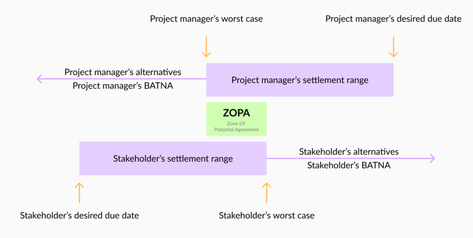 Visual illustration of BATNA (Best Alternative To a Negotiated Agreement) and ZOPA (Zone of Potential Agreement) by Resource Guru