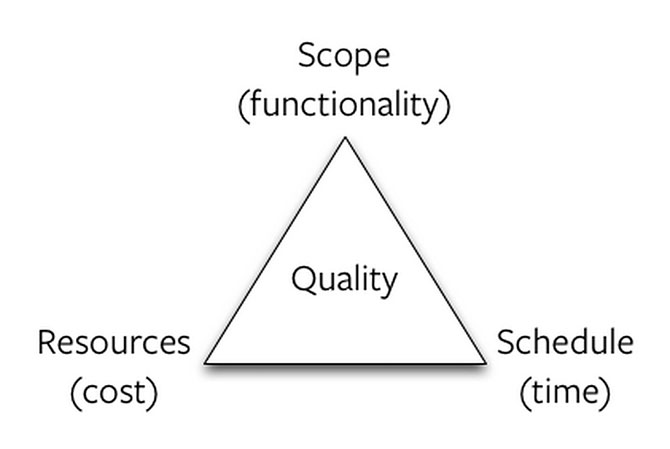 The triangle decision maker tooll: Cost, time, and functionality