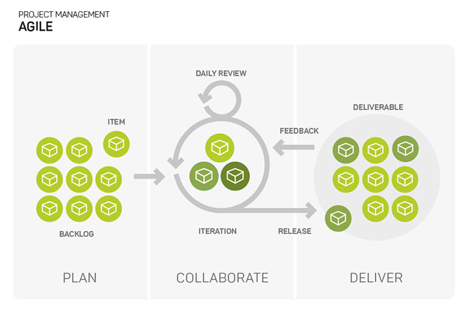 Diagram of agile project methodology