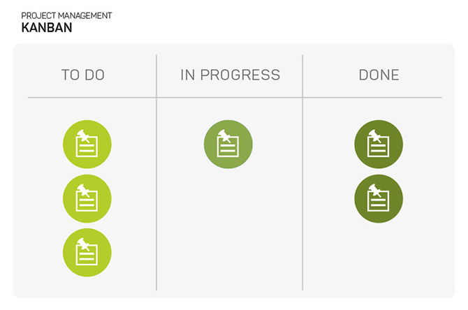 Diagram of kanban project methodology
