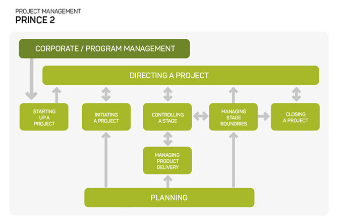 Diagram of PRINCE2 project methodology