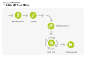 Diagram of waterfall project methodology