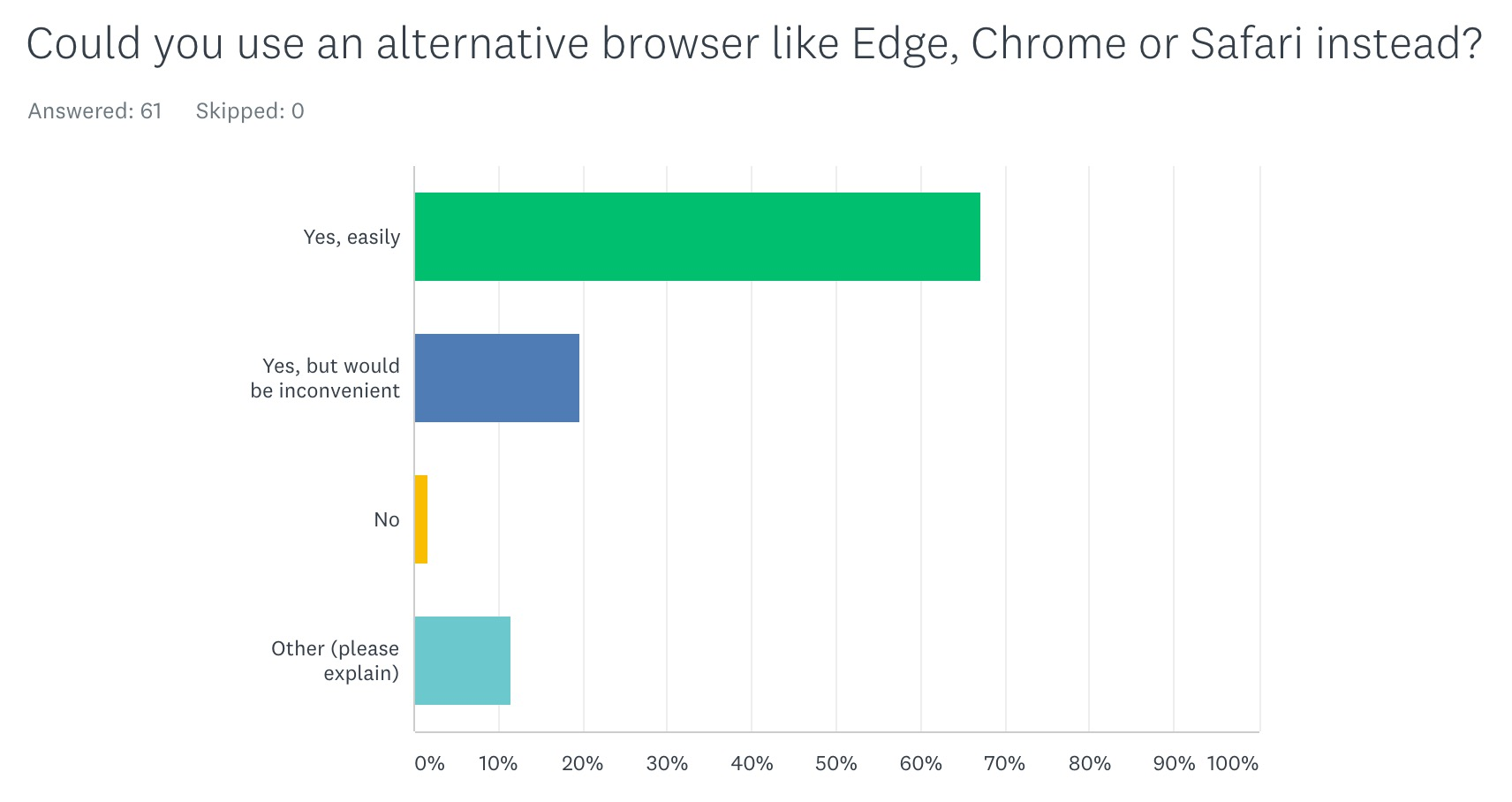 Chart - Could you use an alternative browser like Edge, Chrome or Safari instead?
